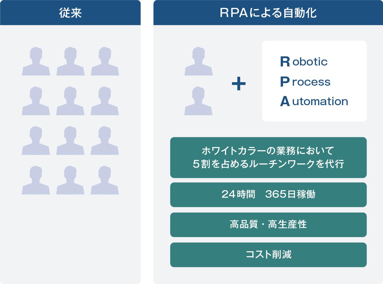 ロボットによる業務改革でお客様の「働き方改革」を強力サポート。