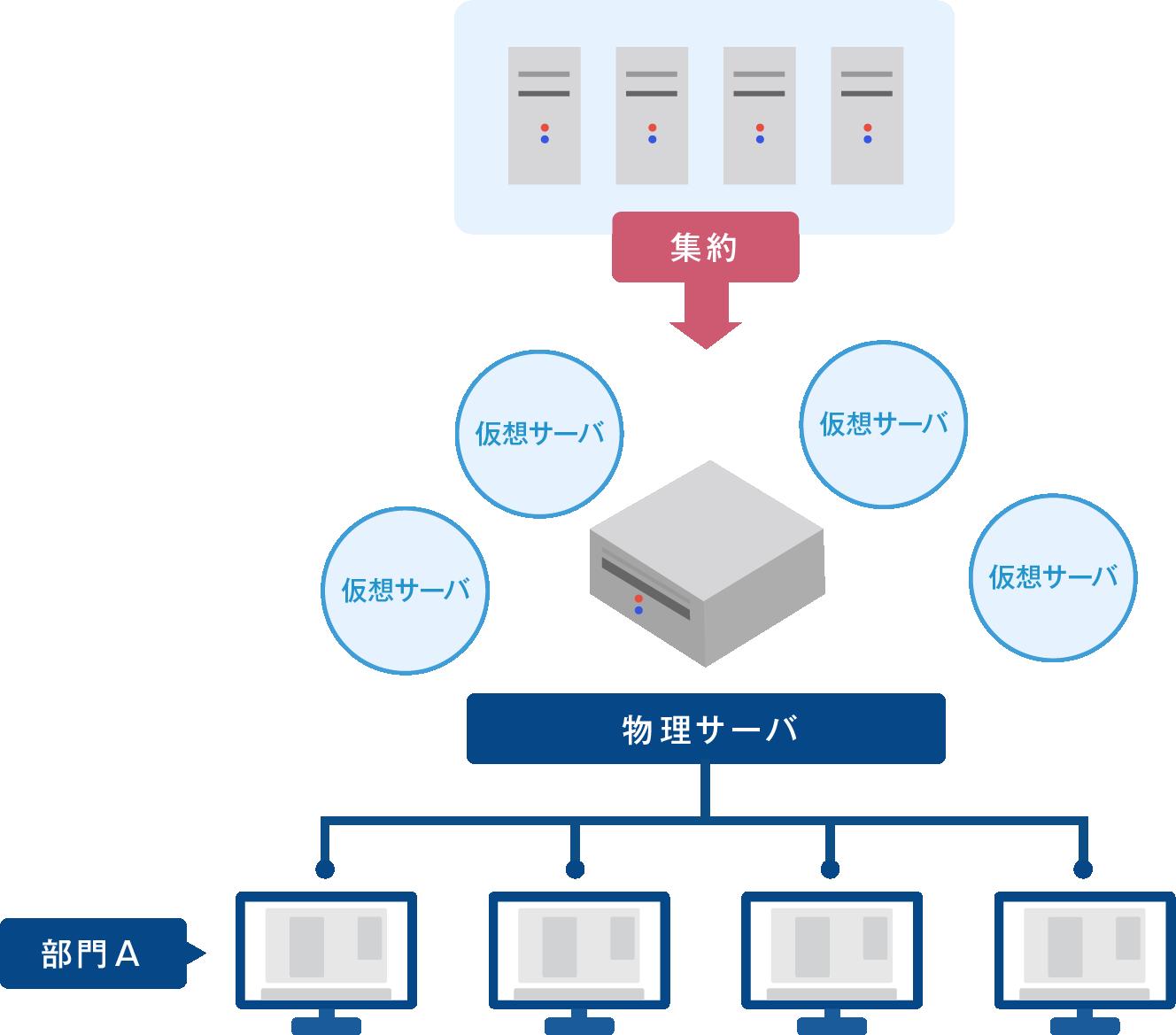 構築 仮想 サーバー