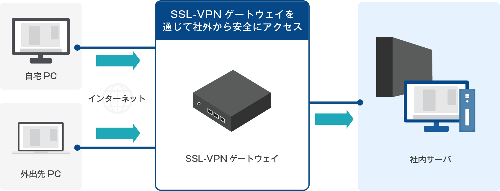 社外から社内ネットワークへの安全なアクセスを実現する SSL-VPNシステムの構築をサポート