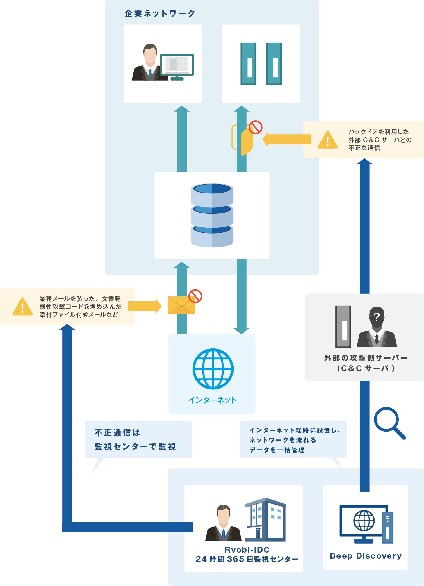 標的型攻撃・マルウェアから組織を守るセキュリティ対策