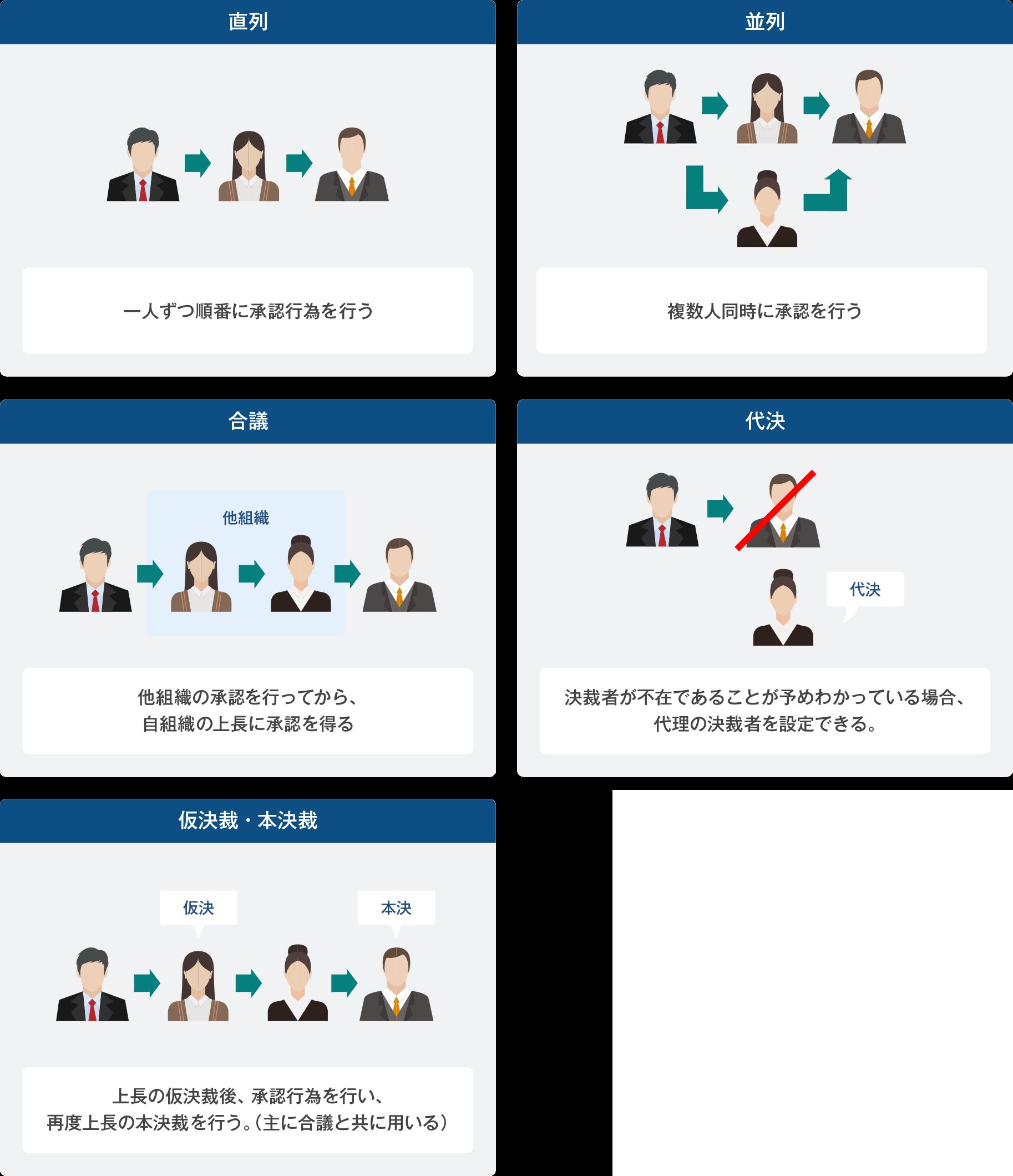 電子決裁(決裁ルートの種類)