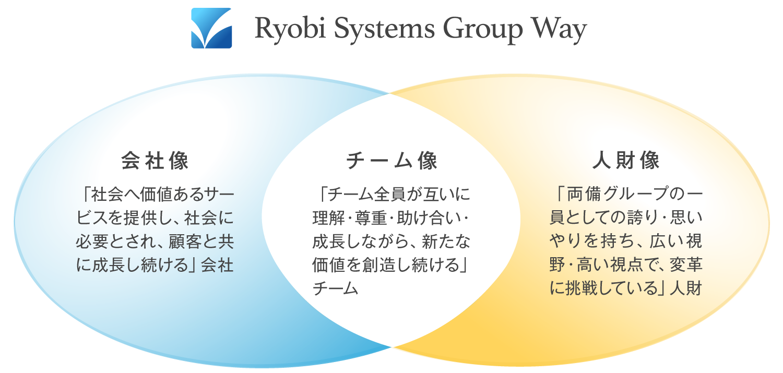 両備システムズグループ 行動指針 「Ryobi Systems Group Way」