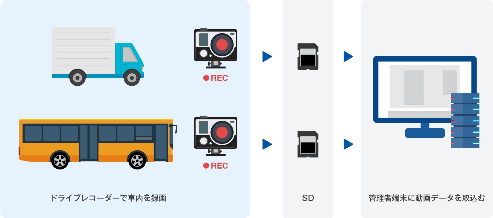 1. 各車両に搭載されているドライブレコーダからSDカードを取り出し、管理者端末に動画データを取込みます。