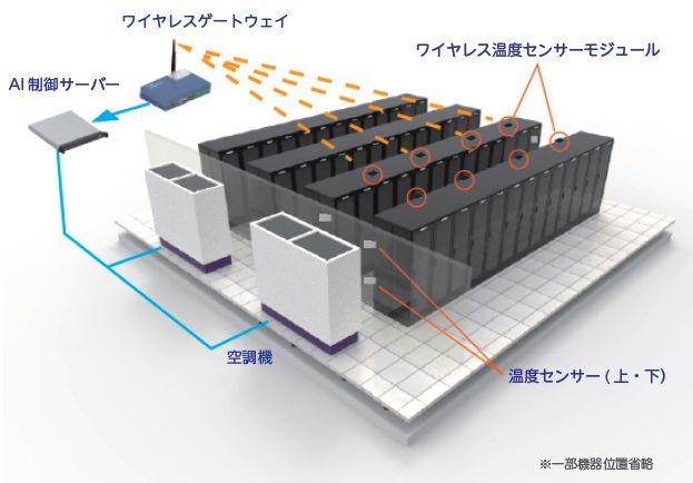 AIを活用した空調システム