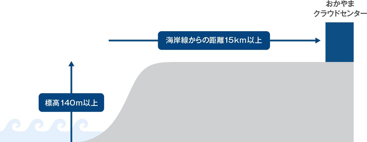 津波・水害のリスク≒ゼロ