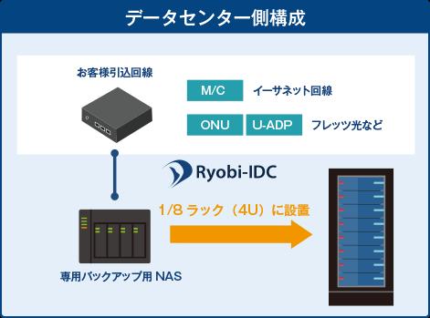 NASバックアップ_データセンター側構成.png