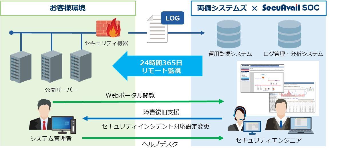 セキュアベイル(NetStare)1.jpg