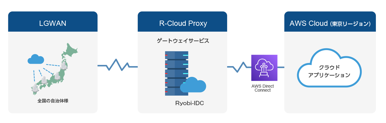 R-Cloud Proxyイラスト1.png