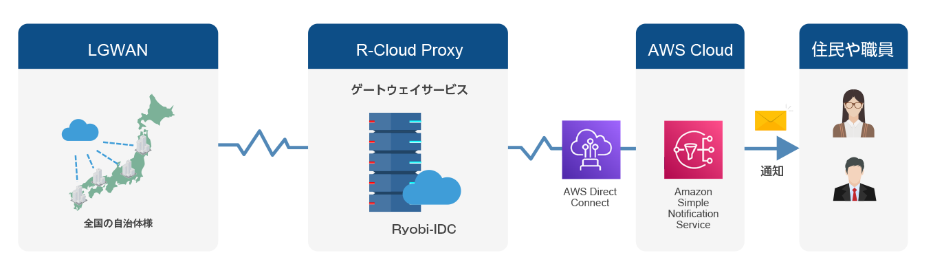 R-Cloud Proxyイラスト3_SNS.png