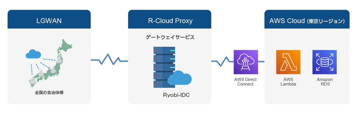 R-Cloud Proxyイラスト2_RDS.png