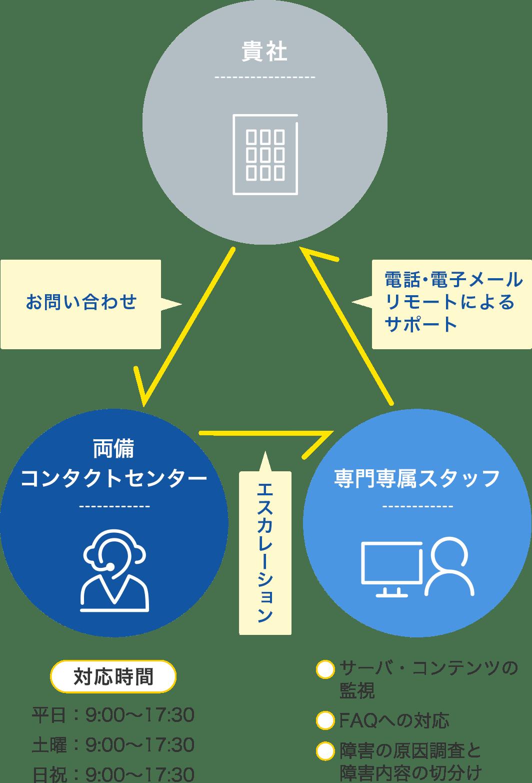 サポートの体制図